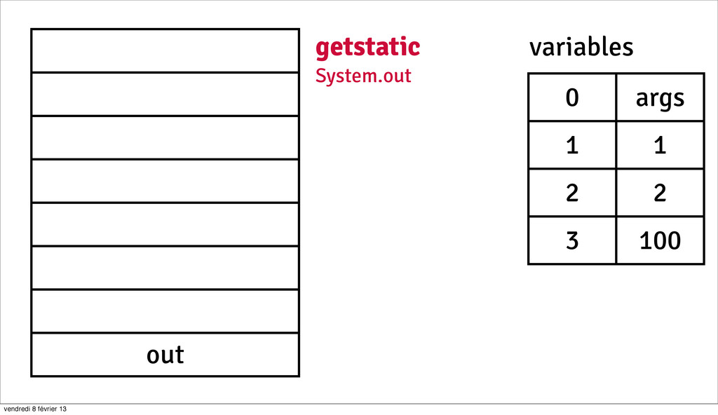 26 out getstatic System.out 0 args 1 1 2 2 3 10...