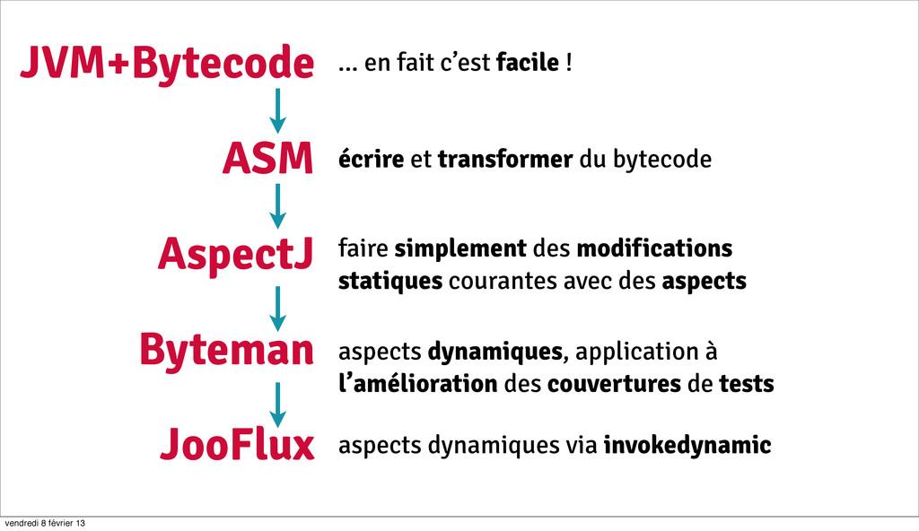 8 JVM+Bytecode ASM AspectJ Byteman JooFlux ... ...