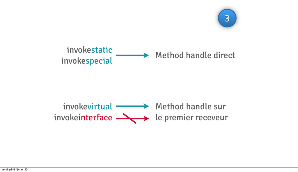 invokestatic invokespecial Method handle direct...