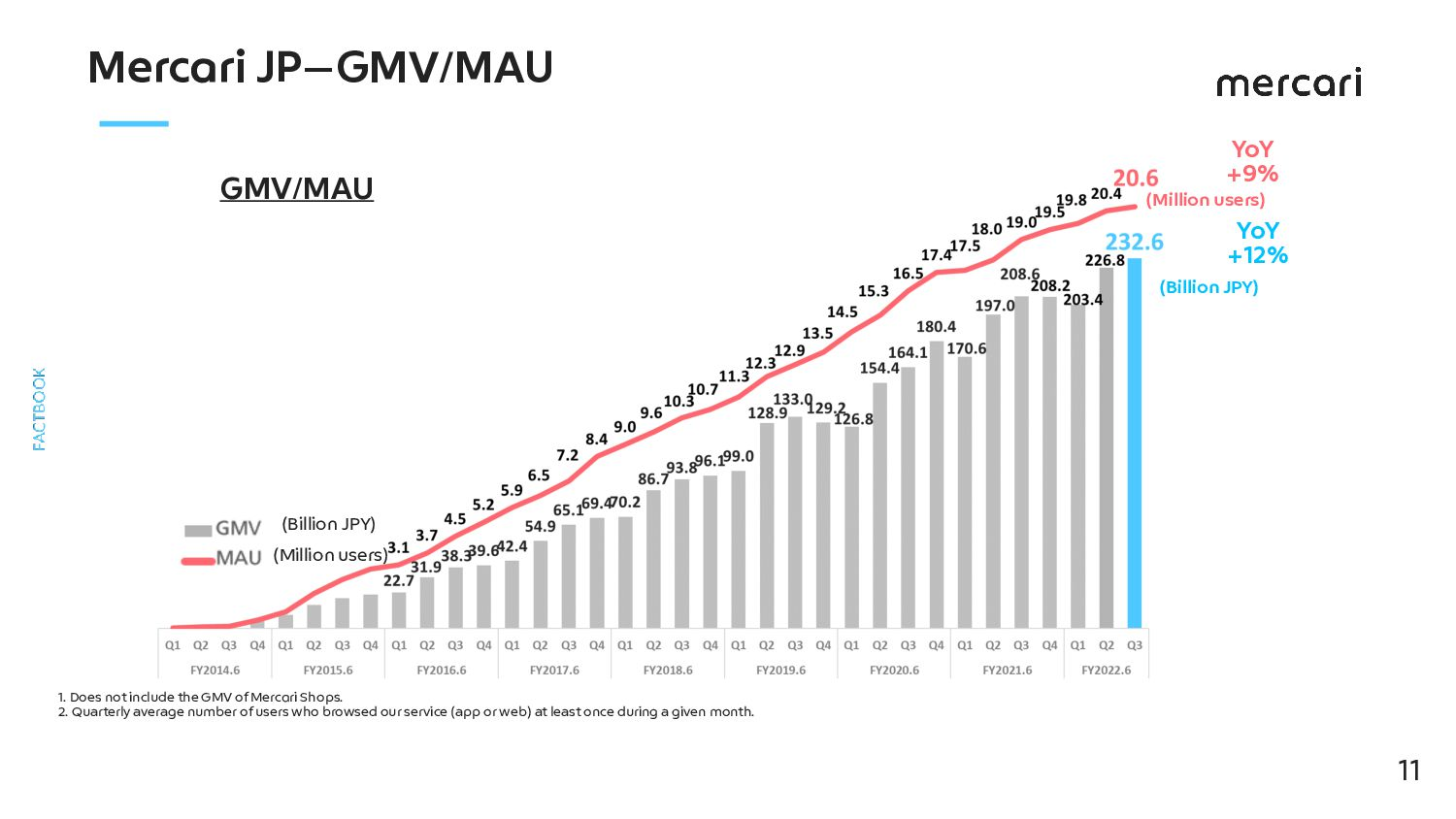 By the Numbers (FY2021.6 JP/Full Year) Source: ...