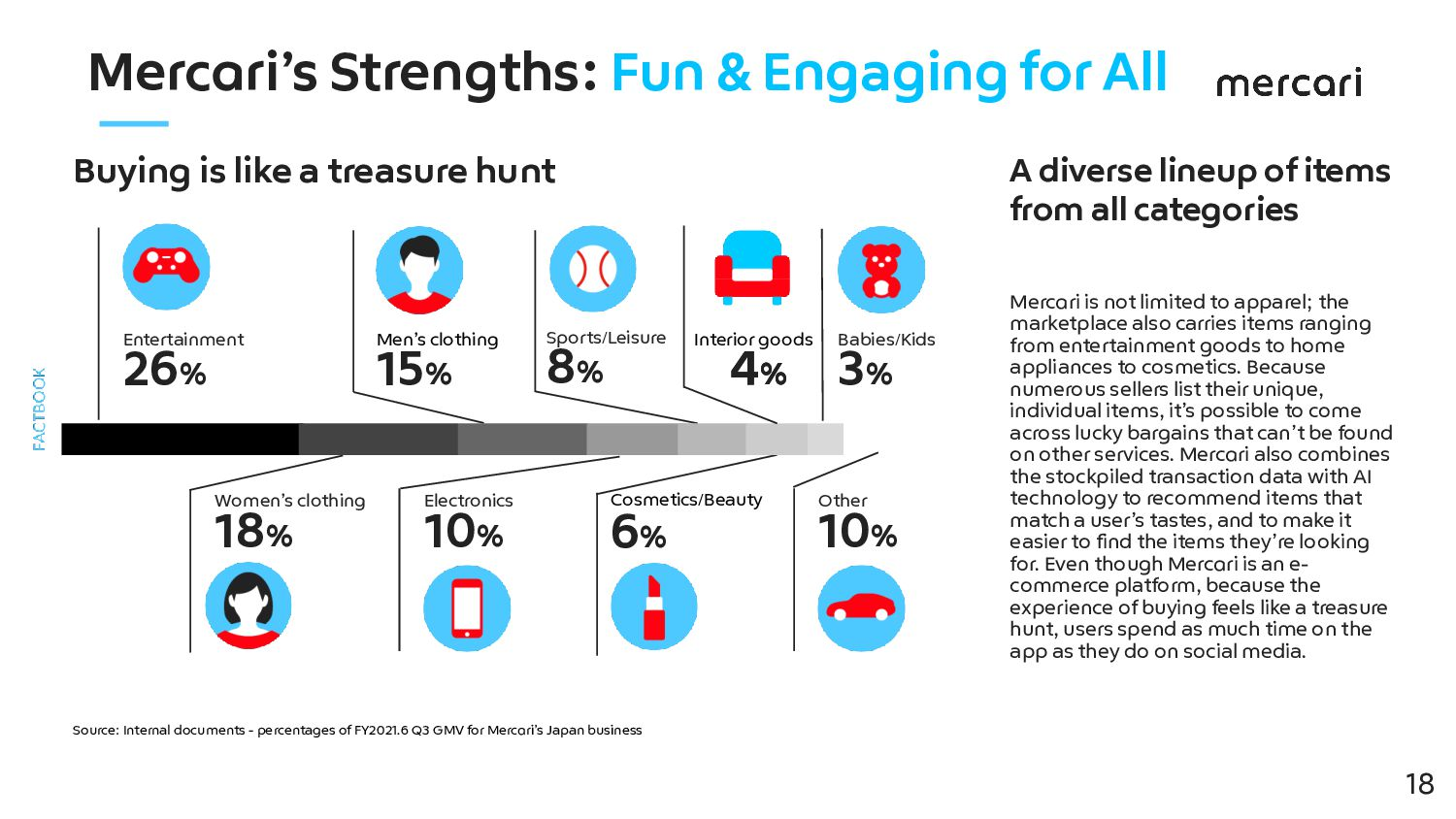 Mercari's Strengths: Fun & Engaging for All 60%...