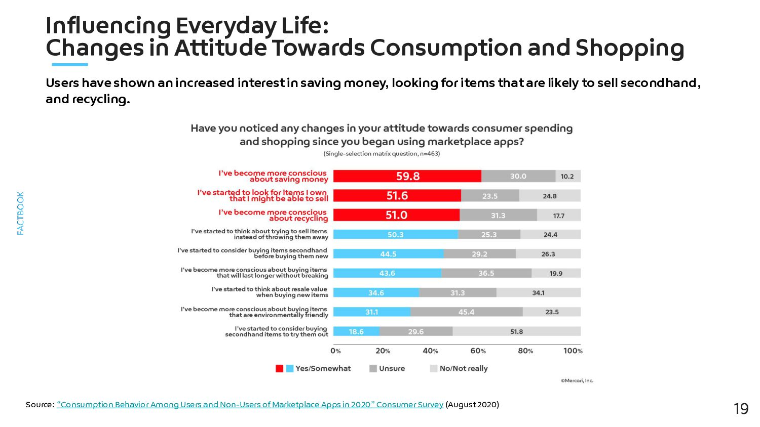 Influencing Everyday Life: Changes in Attitude T...