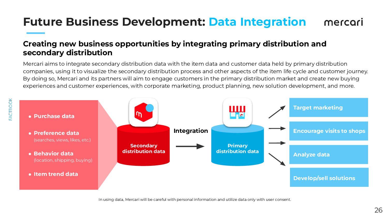 The Marketplace Mercari Strives to Be 1) Monito...