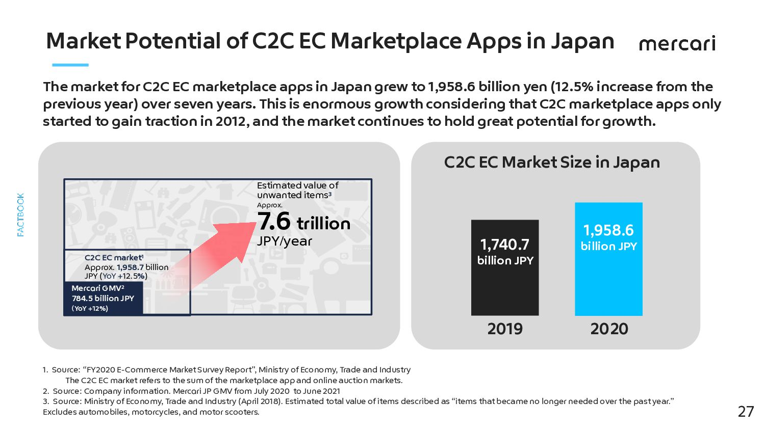 Future Growth 27 Large potential interest in li...