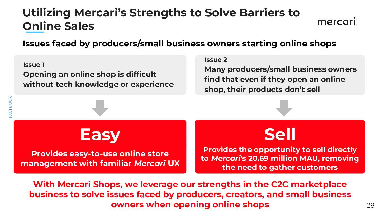 Market Potential of C2C EC Marketplace Apps in ...
