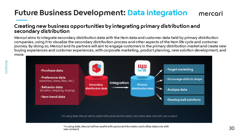 Future Business Development: Offline Expansion E...