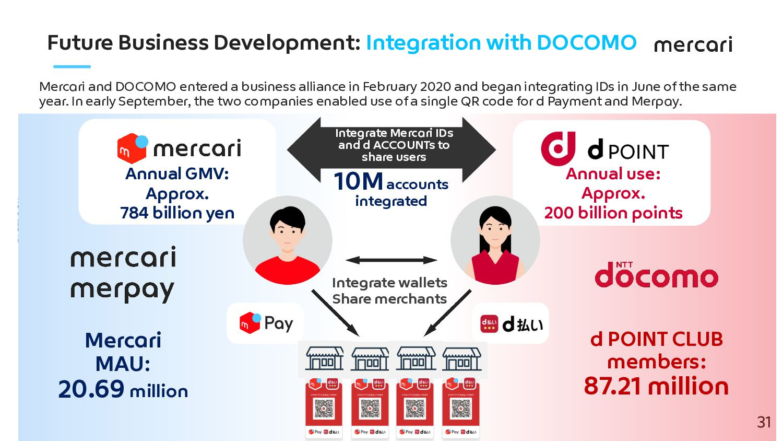 Future Business Development: Data Integration 3...
