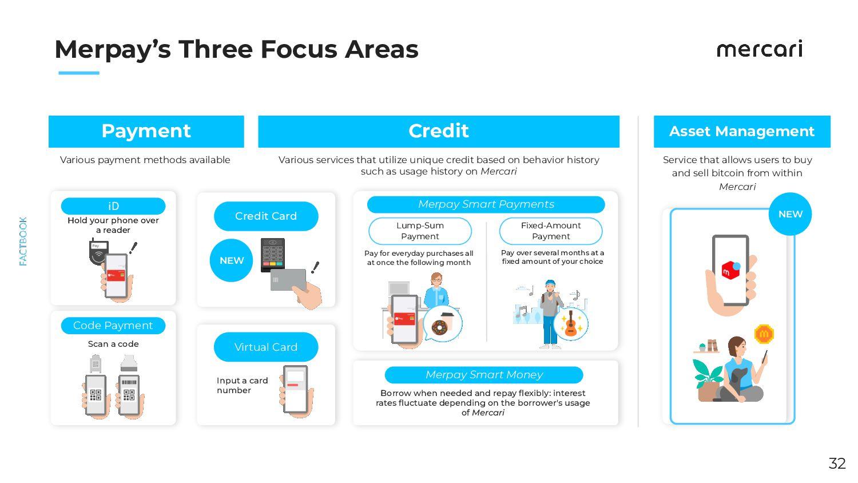 Future Business Development: Integration with D...