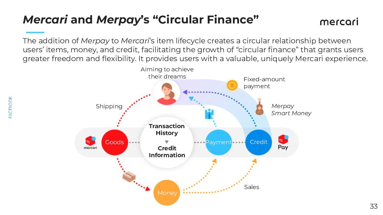 Future Business Development: Crossborder Sales ...