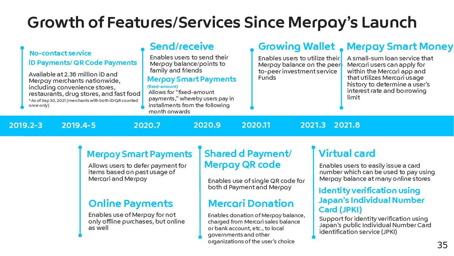35 Mission Building trust for a seamless society