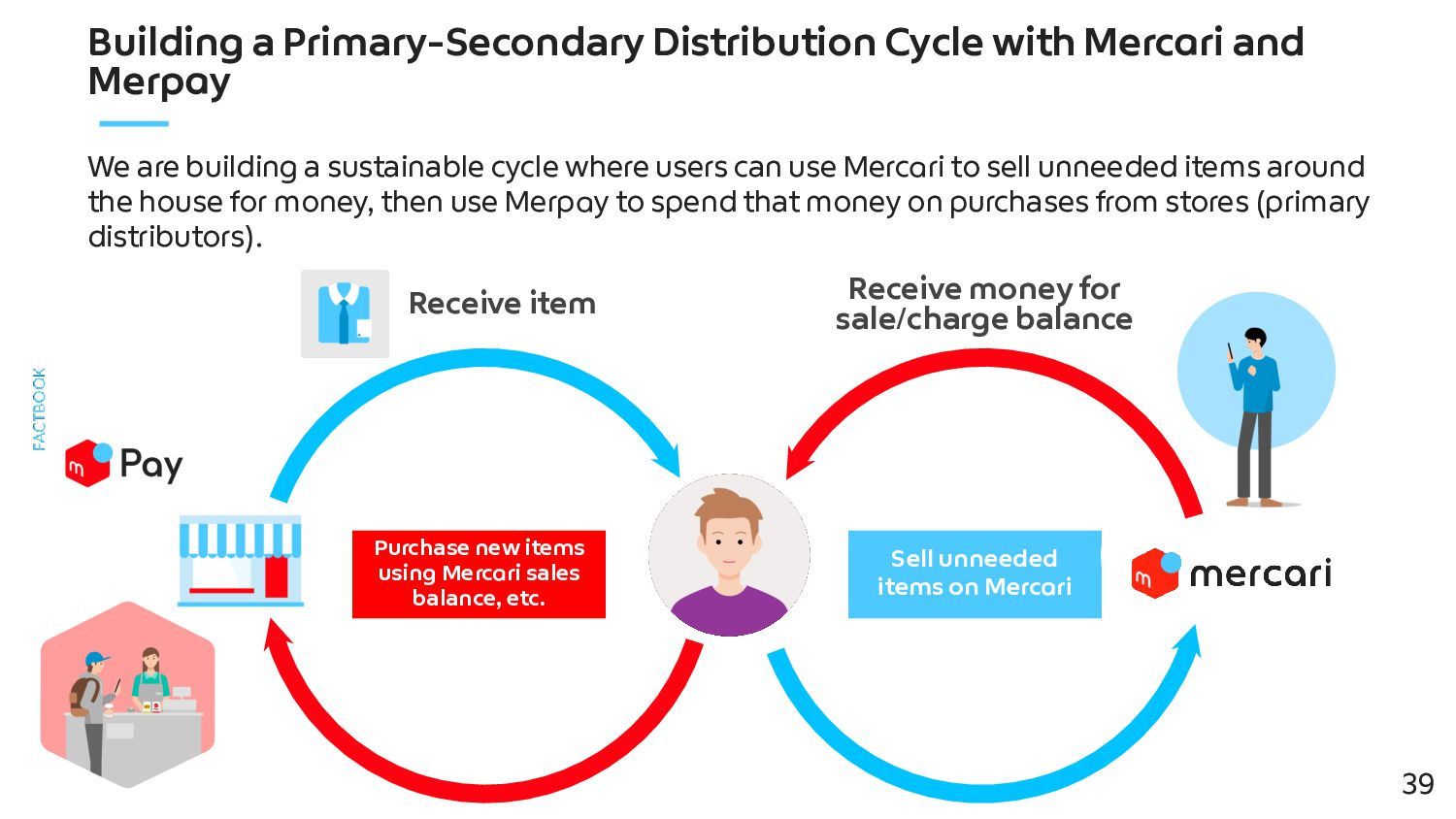 *Includes select store locations where Merpay i...