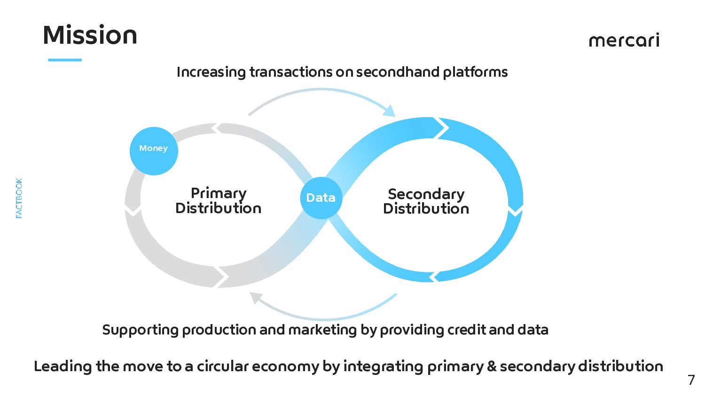 The Circular Economy Mercari Strives For 7 By e...