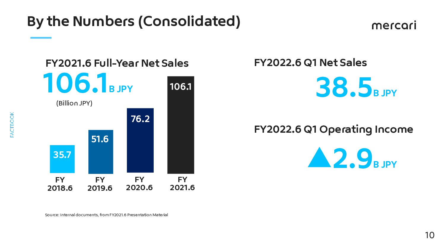 By the Numbers (FY2021.6 Consolidated/Full Year...