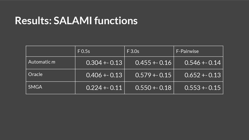 Results: SALAMI functions F 0.5s F 3.0s F-Pairw...