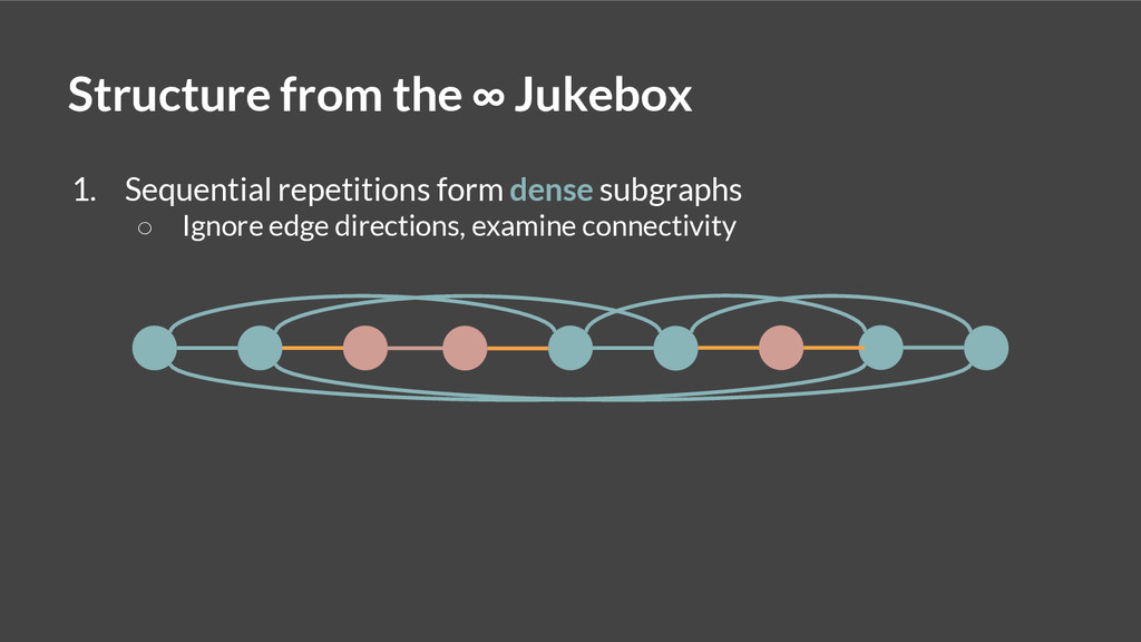 Structure from the ∞ Jukebox 1. Sequential repe...