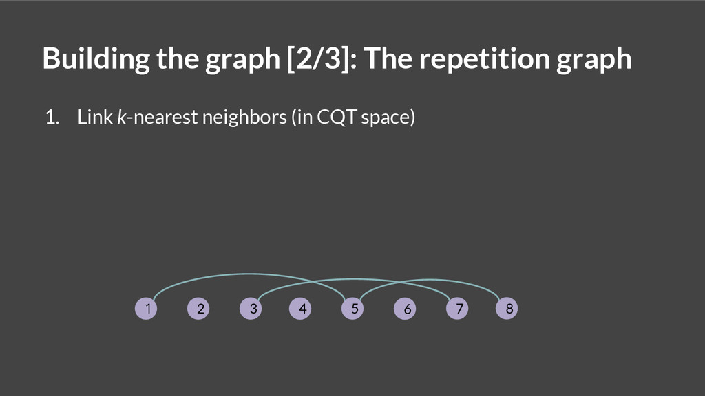 1. Link k-nearest neighbors (in CQT space) Buil...