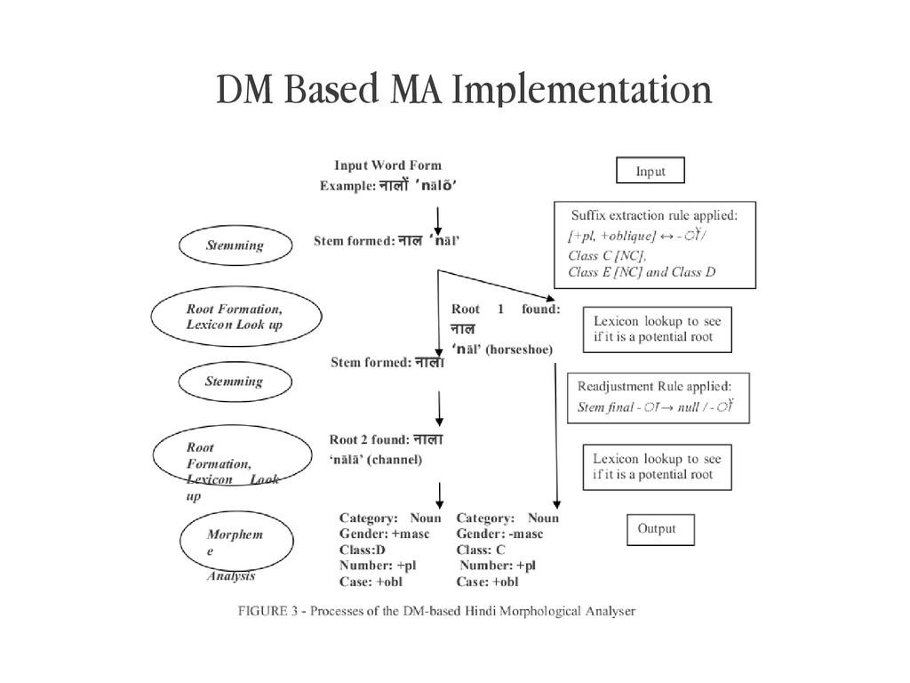 DM Based MA Implementation