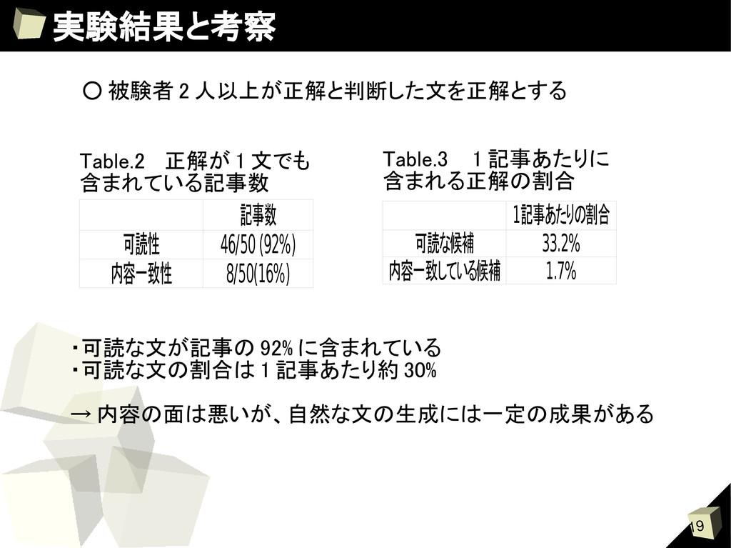 19 実験結果と考察 記事数 可読性 46/50 (92%) 内容一致性 8/50(16%) ...