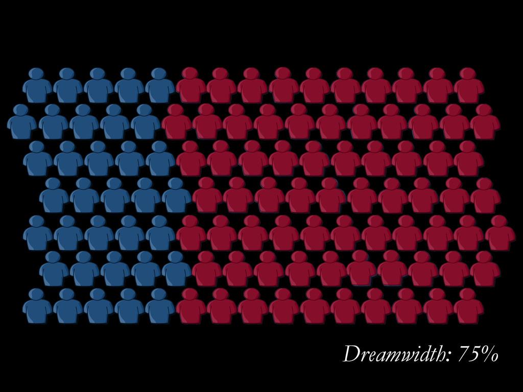 Dreamwidth: 75%