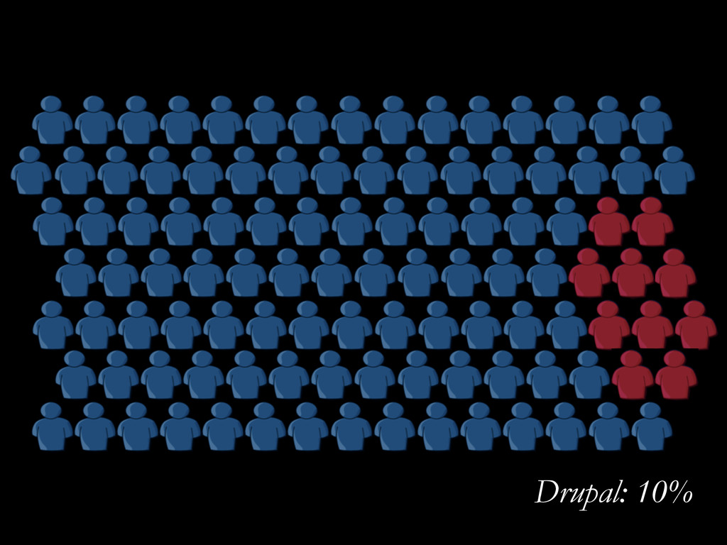 Drupal: 10%