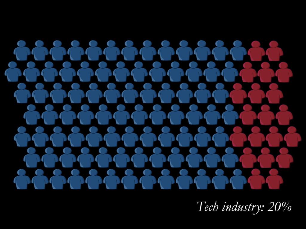 Tech industry: 20%