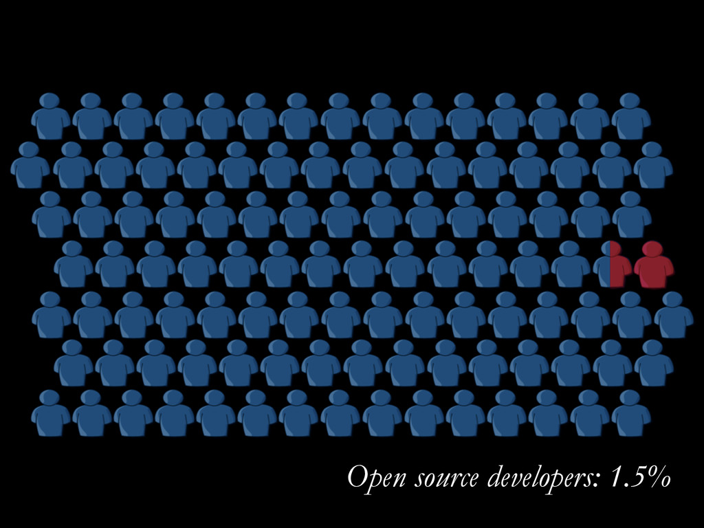 Open source developers: 1.5%