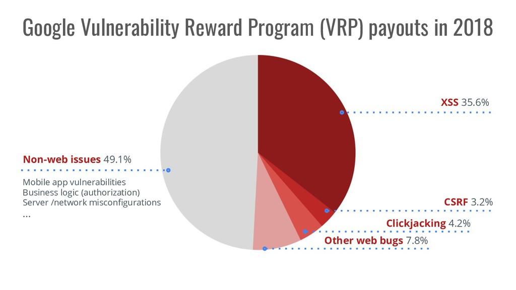 Google Vulnerability Reward Program (VRP) payou...