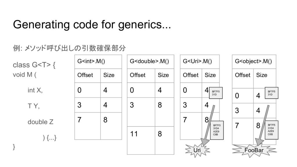 Generating code for generics... 例: メソッド呼び出しの引数確...