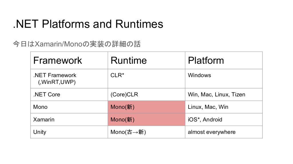 .NET Platforms and Runtimes 今日はXamarin/Monoの実装の...