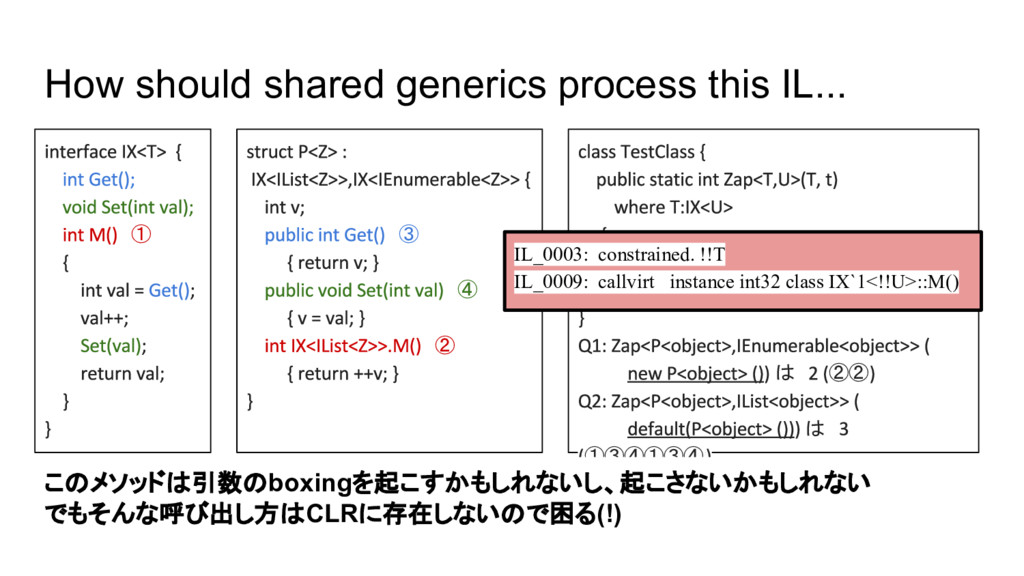 How should shared generics process this IL...  ...