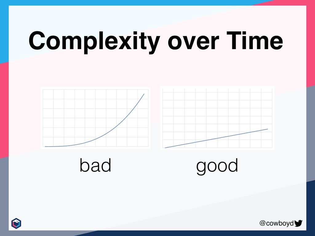 @cowboyd Complexity over Time bad good