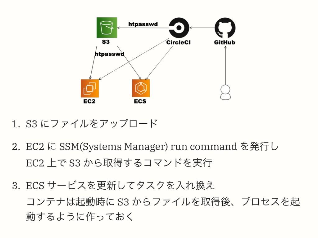 1. S3 ʹϑΝΠϧΛΞοϓϩʔυ 2. EC2 ʹ SSM(Systems Manager...