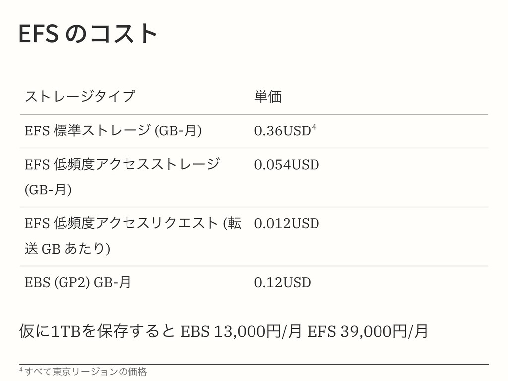 &'4ךأز ετϨʔδλΠϓ ୯Ձ EFS ඪ४ετϨʔδ (GB-݄) 0.36USD...