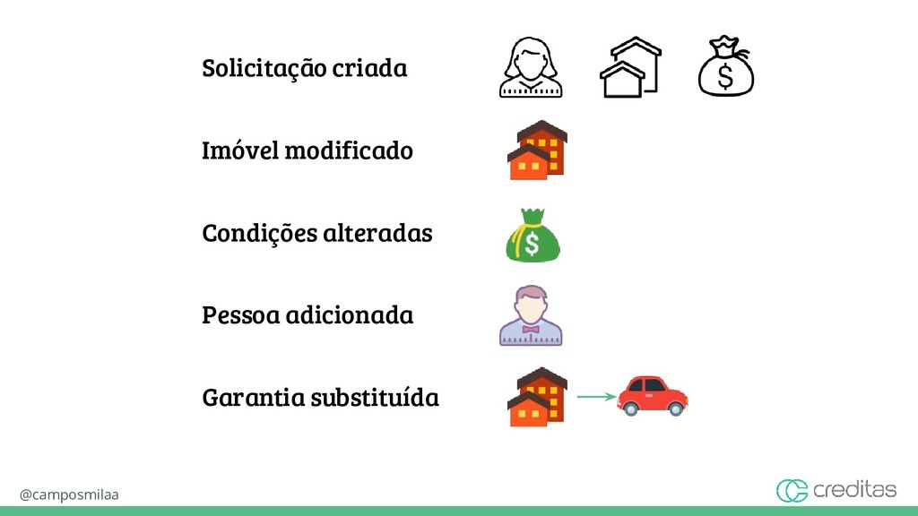 @camposmilaa Solicitação criada Imóvel modifica...