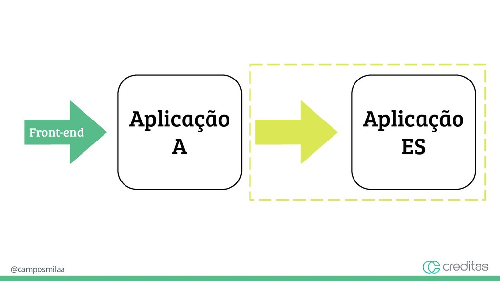 @camposmilaa Aplicação A Front-end Aplicação ES