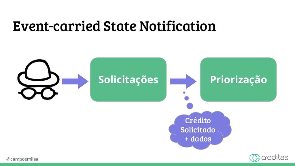 @camposmilaa Event-carried State Notification S...