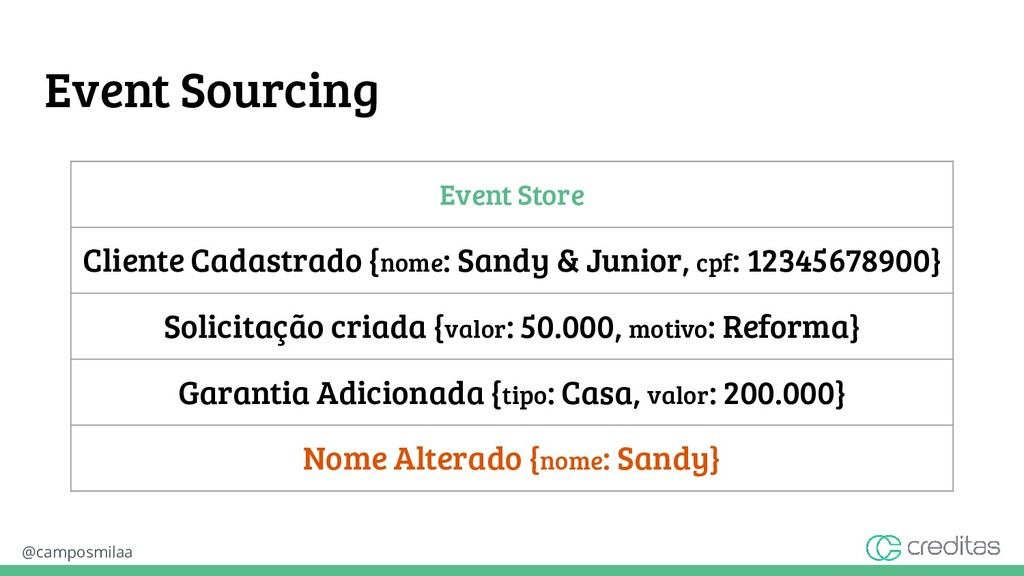 @camposmilaa Event Sourcing Event Store Cliente...