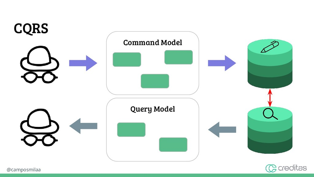 @camposmilaa CQRS Command Model Query Model