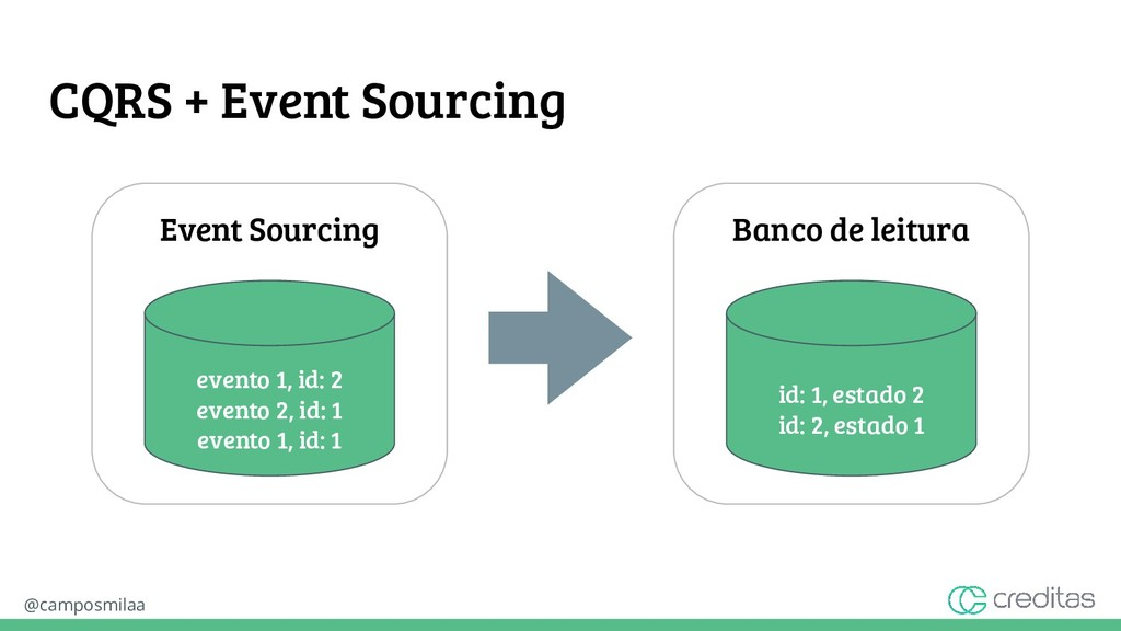 @camposmilaa CQRS + Event Sourcing Event Sourci...