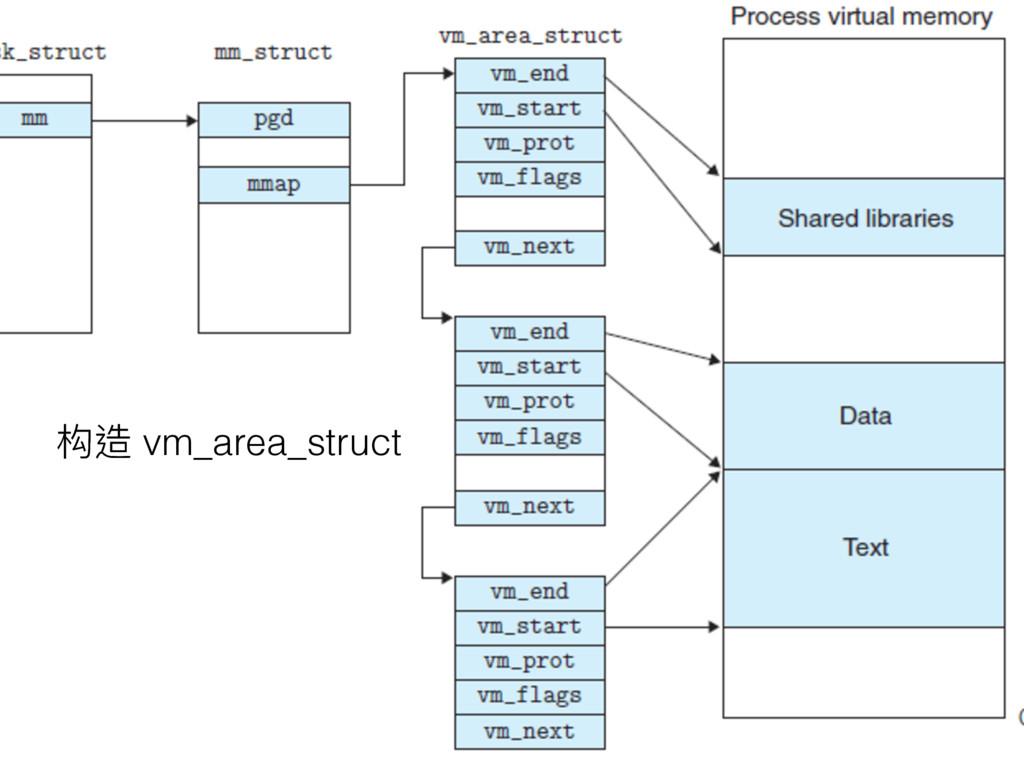 构造 vm_area_struct