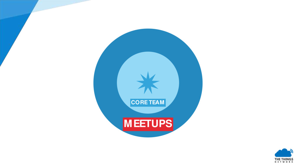 MEETUPS CORE TEAM
