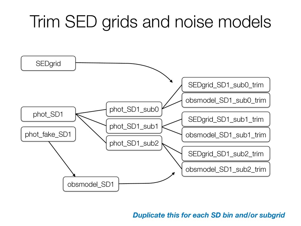 Trim SED grids and noise models phot_SD1 phot_S...