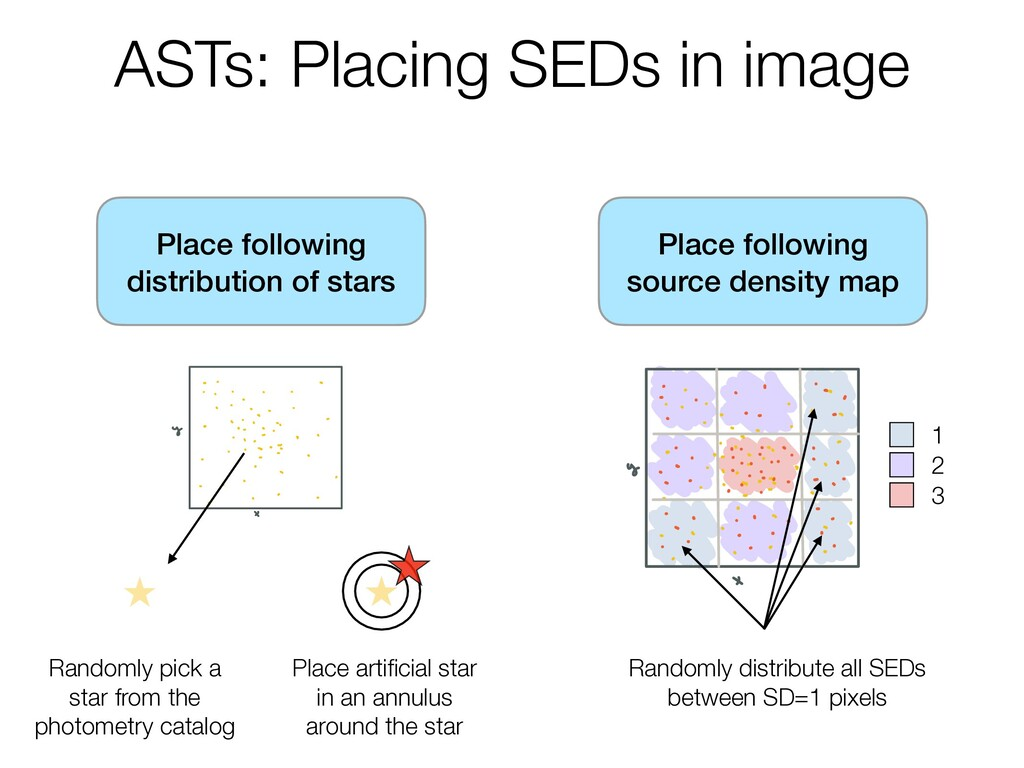ASTs: Placing SEDs in image Place following dis...