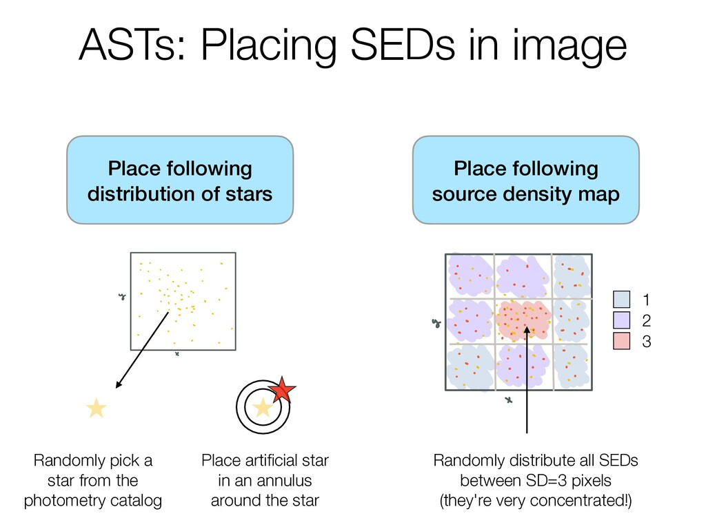 ASTs: Placing SEDs in image Place following sou...