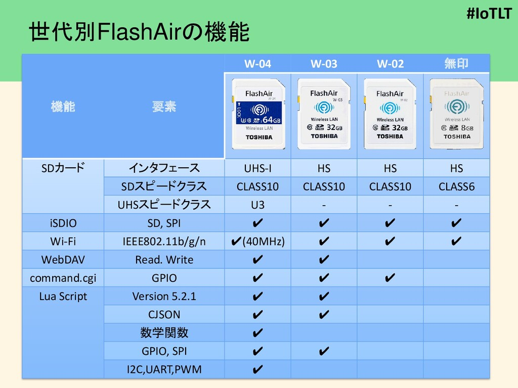 #IoTLT 世代別FlashAirの機能 機能 要素 W-04 W-03 W-02 無印 S...
