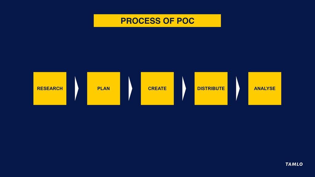 XXXXXXX PROCESS OF POC RESEARCH PLAN CREATE DIS...