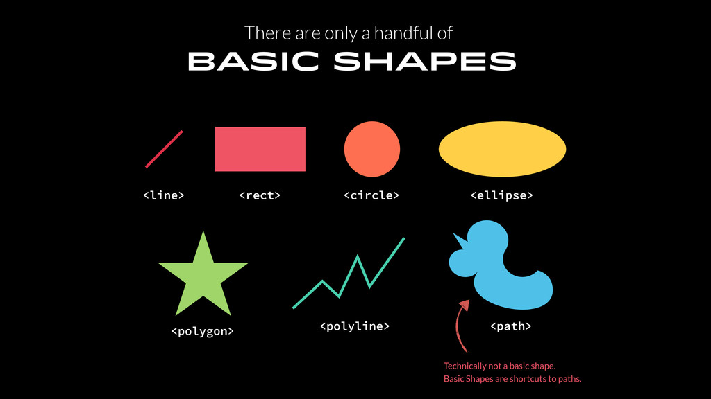 Basic Shapes <line> <rect> <circle> <ellipse> <...