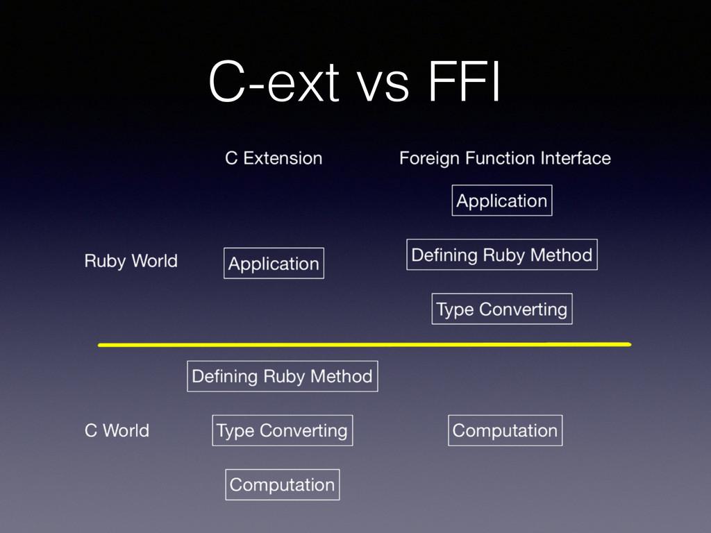 C-ext vs FFI