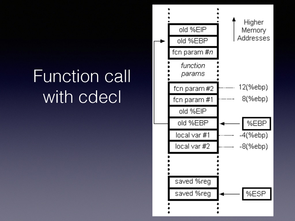 Function call with cdecl