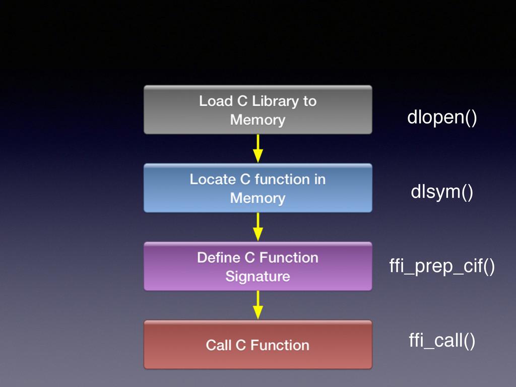 dlopen() dlsym() ffi_prep_cif() ffi_call()